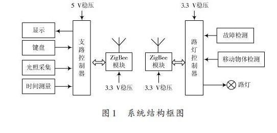 基于zigbee的智能路灯控制系统的设计方案【库ic网()