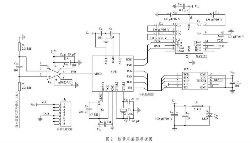 数据采集板由中央处理器,模/数转换电路和rs 232 通信接口电路组成.