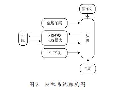 基于nrf905的无线温度采集系统的设计方案【库ic网()
