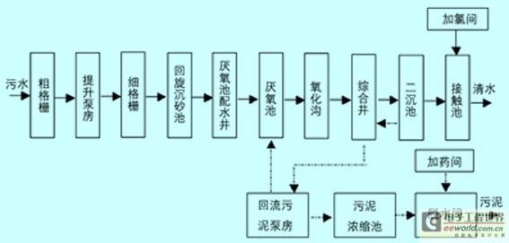 导读:本文主要针对大规模现代化污水处理厂自动化系统的运行问题提出了一种基于S7-400的污水处理自动控制系统的设计方案,该污水处理自动控制系统运用siemens的s7-400系列、webaccess组态软件和profibus-dp现场总线来构建一个分布式的自动控制系统,从而提高了污水处理的自动化程度和系统的高可靠性。   1 引言   近年来我国集约化大规模现代化污水处理厂自动化程度要求越来越高,污水处理的自动化控制系统应具有全自动的逻辑控制,系统能够长期安全无故障的运行,且具有很高的可靠性。本文介绍