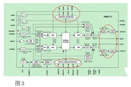 可选择的滤波器等功能使得wm8731 芯片广泛使用于便携式mp3,cd,pda 的