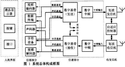 短波功率放大器电路图