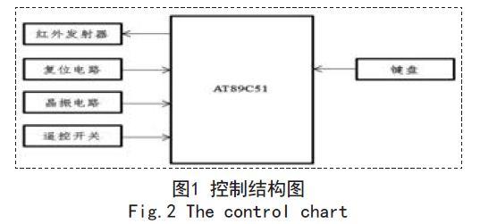 红外遥控由发送和接收两部分组成,发送端采用单片机将待发送的二进制信号编码调制为一系列的脉冲信号,通过红外发射管发射红外信号。红外接收采用性能可靠的配套的一体化红外接收头接收红外信号,它同时对信号进行放大、检波、整形,得到TTL电平的编码信号,再送给单片机,经单片机解码并进行相关操作。   红外线发射及接收控制电路均采用8051单片机来实现,电路简单,输出控制方式可选择,实用性强。图2为发送与接收示意图: