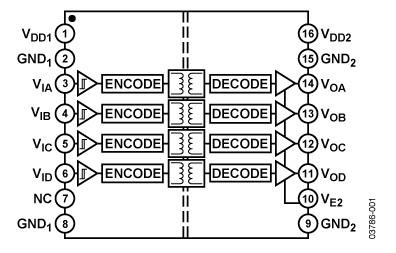 ·spi接口/数据转换器