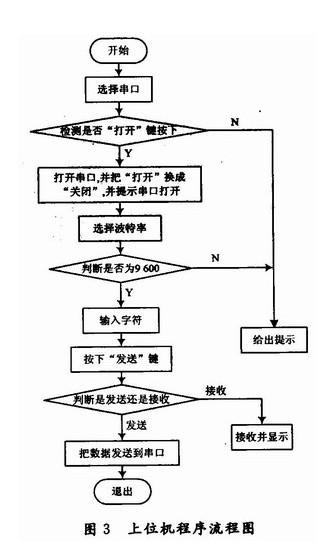 (1)电平转换电路     pc机的串行口采用的是标准的rs 232接口,单片机