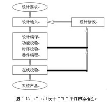 基于单片机和cpld的数字频率计的设计【库ic网