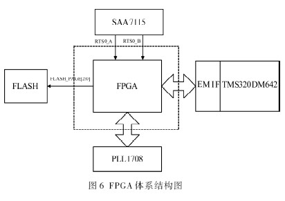 其体系结构图如图6所示