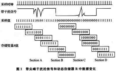 如果采用高效的硬件滤波,系统电路将变得非常庞大;使用简易的硬件电路