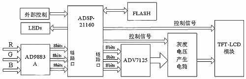 采用dsp芯片adsp-21160来实现驱动电路的主要功能