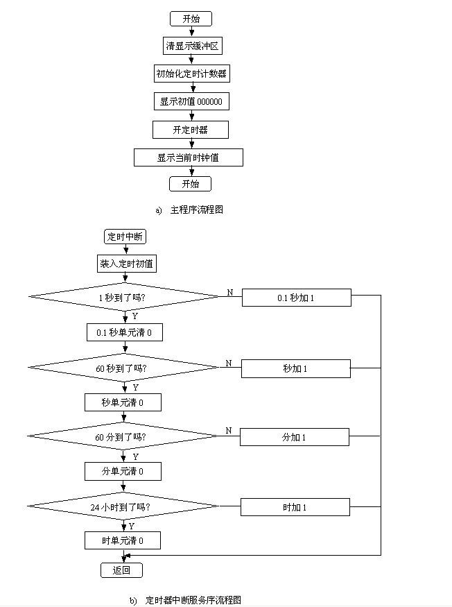 2. 时钟电路的论证和分析 此系统的时钟电路设计是采用的内部方式,即利用芯片内部的振荡电路。MCS-51内部有一个用于构成振荡器的高增益反相放大器。引脚XTAL1和XTAL2分别是此放大器的输入端和输出端。这个放大器与作为反馈元件的片外晶体谐振器一起构成一个自激振荡器。外接晶体谐振器以及电容CX1和CX2构成并联谐振电路,接在放大器的反馈回路中。对外接电容的值虽然没有严格的要求,但电容的大小会影响振荡器频率的高低、振荡器的稳定性、起振的快速性和温度的稳定性。因此,此系统电路的晶体振荡器的值为12MHz,电