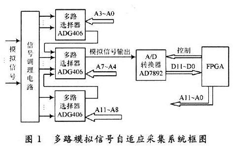 多路模拟信号自适应采集系统设计方案