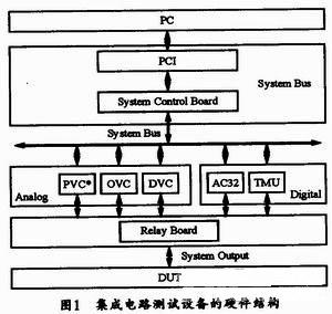 解析大功率模拟集成电路测试仪器