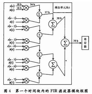 高阶f.i.r滤波器的计算机设计与fpga实现【库ic网()