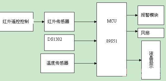 万年历硬件设计电路图