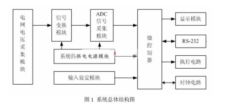 2 系统硬件电路的设计