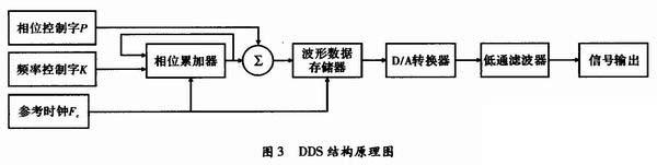 其中,N为相位累加器的位数。   当K=1时,得到DDS的频率分辨率为FC/2N。DDS技术有多种硬件实现方式,为了达到功耗低、集成度高且便于调试的设计目标,现代频率合成系统常采用专用的DDS芯片完成设计。   2.4 DDS+PLL结构的频率合成法   由PLL工作机理可知,当输出频率和分辨率越高时,倍频次数N很大,相位噪声恶化。而全数字结构的DDS也有不足:输出频率低,输出谱中杂散多,故难以应用于射频频率段。适当地组合PLL和DDS技术实现优势互补,可以使合成信号兼顾两者的优点,DDS+PLL频