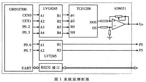 基于c8051f300单片机的ccd驱动电路设计方案