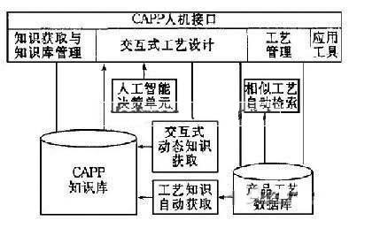 图2 基于知识库的智能化交互式capp系统结构