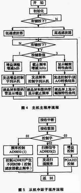 分析单片机的可控放大器程控滤波器设计【库ic网()