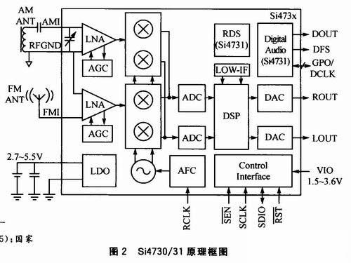 fm收音机芯片,原理图如图; 利用数字收音机芯片si4730,基于wince6.
