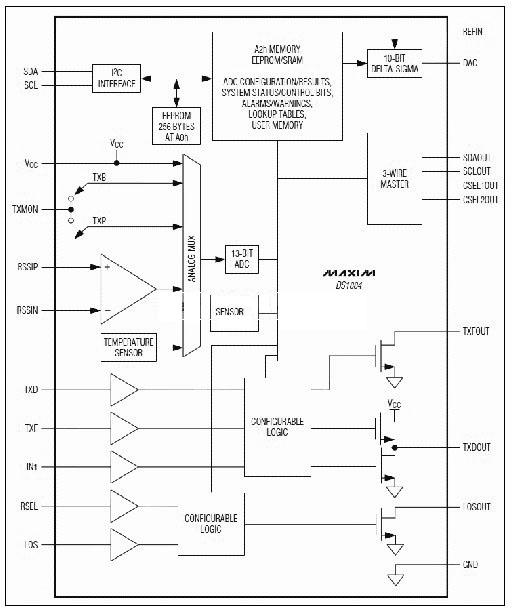 一个13位模拟-数字转换器(adc)监视v cc,温度,激光器偏置,激光器调制