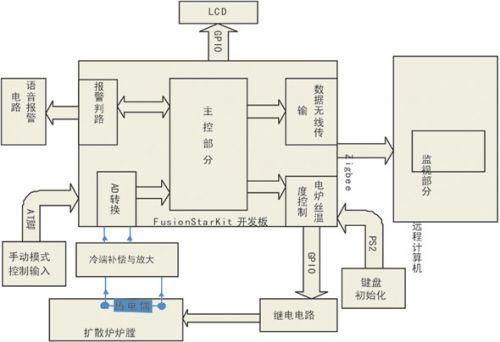 外围数据采集电路设计
