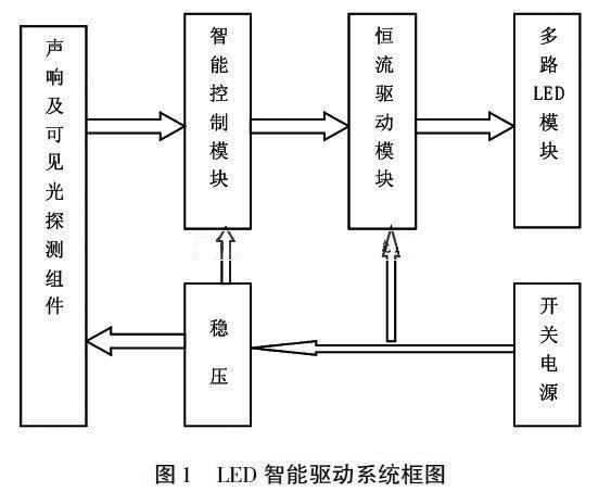 PT4115芯片的DIM端可用PWM调光实现输出电流从0到100%调整,根据此特点,设计了集声控、光控、时控于一体的智能调光模块。其功能有:   (1)当有光(自然光)时,不管有没有声响,灯不亮。   (2)当无光(自然光)时,若有人经过产生声响,控制器先判断时间段,若是在天色完全暗下来时(定义为第一时间段),则使LED发出100%亮度。其余时间段即天色还较亮,控制器可输出50%占空比方波,使LED发出50%亮度即可,这样可进一步节省电能,提高用电效率。   1 基于PT4115的恒流驱动   1.