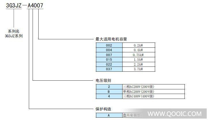 """基板传感器E3S-LS3稳定检测 不受基板的孔及切口的影响·适合设备内置的狭窄限定型。(E3S-LS3)·适合高度较高的元件封装的宽范围型。(E3S-LS3W)·带定时器功能,还有PNP输出型。详情请参阅356页的""""请正确使用""""。种类本体* 白纸80×80mm检测方式形状接线方式检测距离"""