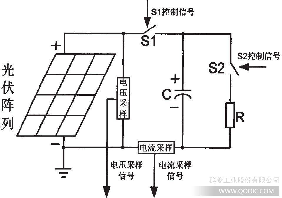 电容充放电法测量光伏阵列伏安特性的工作原理图 光伏阵列IV曲线测试仪主机内置的电容器在刚开始充电时,阻抗很低几乎为零,充电回路相当于短路,此时的数据即为短路电流;当电容充电结束时,阻抗非常大,充电回路相当于开路,此时的数据即为开路电压。在电容的充电过程中,电容的阻抗从零变化到无穷大,这就相当于光伏阵列的负载从零变化到无穷大。由上图可知,电容上的电压V和充电电流I的关系也同时反映了阵列的当前电压和电流关系。对电容整个充电过程的电压电流进行采样,这些采样点的组合就构成了当前环境条件下的阵列IV特性曲线,知道