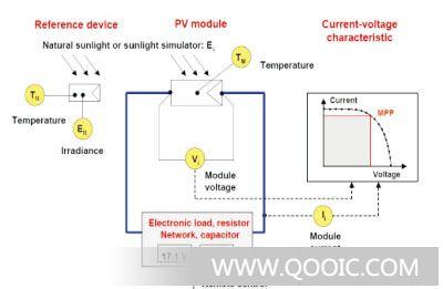 2)测量开路电压