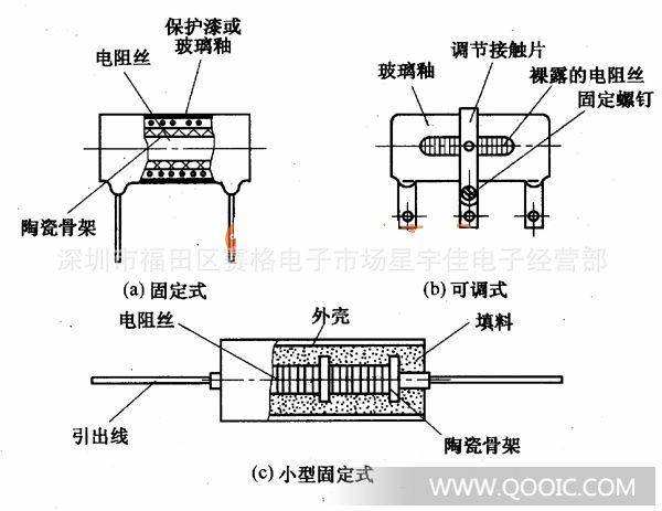 线绕电阻器的结构与特点