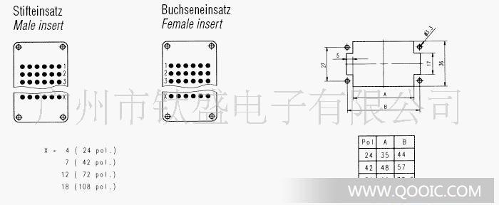 品牌:AMPHENOL 产地:德国 型号:C146 10A072 000 9(公头)/ C146 10B072 000 9(母头) 规格:72针插件 电流:8/9A 电压:250V 温度:-40~~~125度 使用场合:广泛用于工业自动化,机铁,医疗,军工,通讯等行业。 友情提示:购买此款插头,需自己选针芯,因为插件是不带针芯的,起订量为10只起,没现货情况下周期为6-8周。 针芯范围:0.
