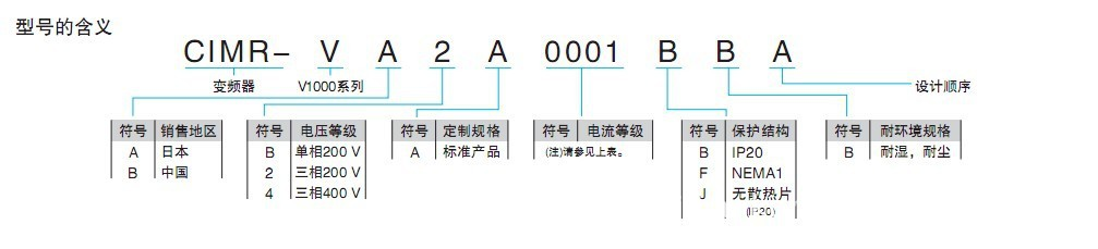 供应安川变频器 v1000 7.5kw 3相380v